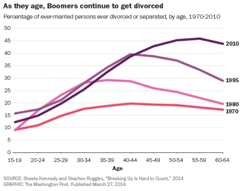 divorce-boomers